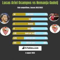 Lucas Ariel Ocampos vs Nemanja Gudelj h2h player stats