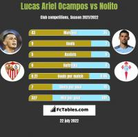 Lucas Ariel Ocampos vs Nolito h2h player stats