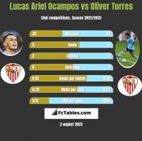 Lucas Ariel Ocampos vs Oliver Torres h2h player stats