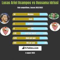 Lucas Ariel Ocampos vs Oussama Idrissi h2h player stats