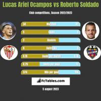 Lucas Ariel Ocampos vs Roberto Soldado h2h player stats