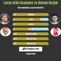 Lucas Ariel Ocampos vs Roman Bezjak h2h player stats