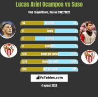 Lucas Ariel Ocampos vs Suso h2h player stats