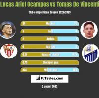 Lucas Ariel Ocampos vs Tomas De Vincenti h2h player stats