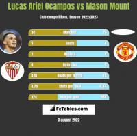 Lucas Ariel Ocampos vs Mason Mount h2h player stats