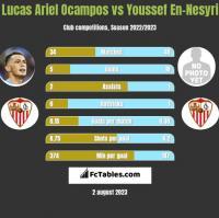 Lucas Ariel Ocampos vs Youssef En-Nesyri h2h player stats