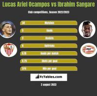 Lucas Ariel Ocampos vs Ibrahim Sangare h2h player stats