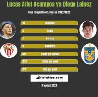 Lucas Ariel Ocampos vs Diego Lainez h2h player stats