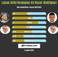 Lucas Ariel Ocampos vs Oscar Rodriguez h2h player stats