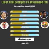 Lucas Ariel Ocampos vs Anssumane Fati h2h player stats