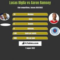 Lucas Biglia vs Aaron Ramsey h2h player stats