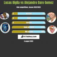 Lucas Biglia vs Alejandro Daro Gomez h2h player stats