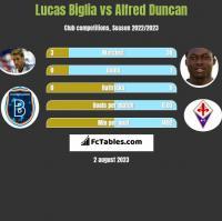 Lucas Biglia vs Alfred Duncan h2h player stats