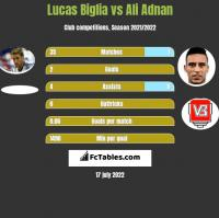 Lucas Biglia vs Ali Adnan h2h player stats