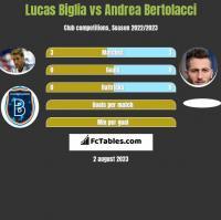 Lucas Biglia vs Andrea Bertolacci h2h player stats