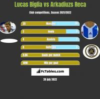 Lucas Biglia vs Arkadiuzs Reca h2h player stats