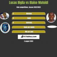 Lucas Biglia vs Blaise Matuidi h2h player stats