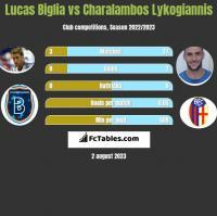 Lucas Biglia vs Charalambos Lykogiannis h2h player stats