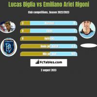 Lucas Biglia vs Emiliano Ariel Rigoni h2h player stats