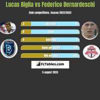 Lucas Biglia vs Federico Bernardeschi h2h player stats