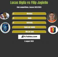 Lucas Biglia vs Filip Jagiello h2h player stats