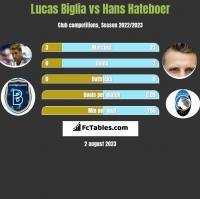 Lucas Biglia vs Hans Hateboer h2h player stats