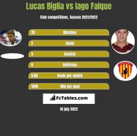 Lucas Biglia vs Iago Falque h2h player stats