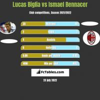 Lucas Biglia vs Ismael Bennacer h2h player stats