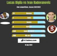 Lucas Biglia vs Ivan Radovanovic h2h player stats
