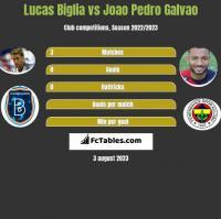 Lucas Biglia vs Joao Pedro Galvao h2h player stats
