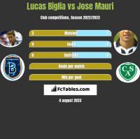 Lucas Biglia vs Jose Mauri h2h player stats