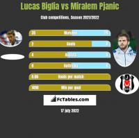 Lucas Biglia vs Miralem Pjanic h2h player stats