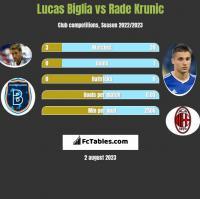 Lucas Biglia vs Rade Krunic h2h player stats
