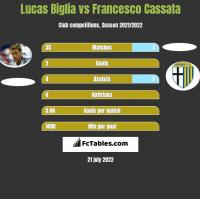 Lucas Biglia vs Francesco Cassata h2h player stats