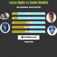 Lucas Biglia vs Daniel Maldini h2h player stats