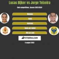 Lucas Bijker vs Jorge Teixeira h2h player stats
