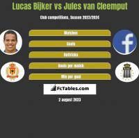 Lucas Bijker vs Jules van Cleemput h2h player stats