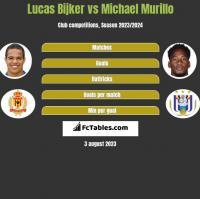 Lucas Bijker vs Michael Murillo h2h player stats