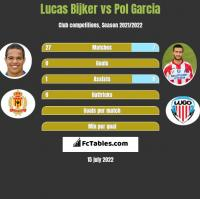 Lucas Bijker vs Pol Garcia h2h player stats