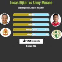 Lucas Bijker vs Samy Mmaee h2h player stats