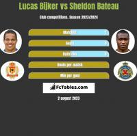 Lucas Bijker vs Sheldon Bateau h2h player stats