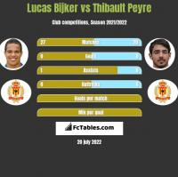 Lucas Bijker vs Thibault Peyre h2h player stats