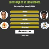 Lucas Bijker vs Issa Kabore h2h player stats
