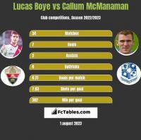 Lucas Boye vs Callum McManaman h2h player stats
