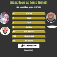Lucas Boye vs Denis Epstein h2h player stats