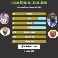 Lucas Boye vs Lucas Joao h2h player stats