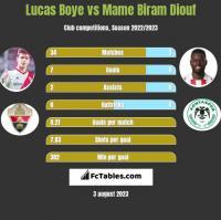 Lucas Boye vs Mame Biram Diouf h2h player stats