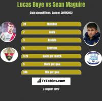 Lucas Boye vs Sean Maguire h2h player stats