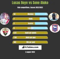 Lucas Boye vs Sone Aluko h2h player stats