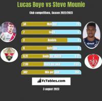 Lucas Boye vs Steve Mounie h2h player stats